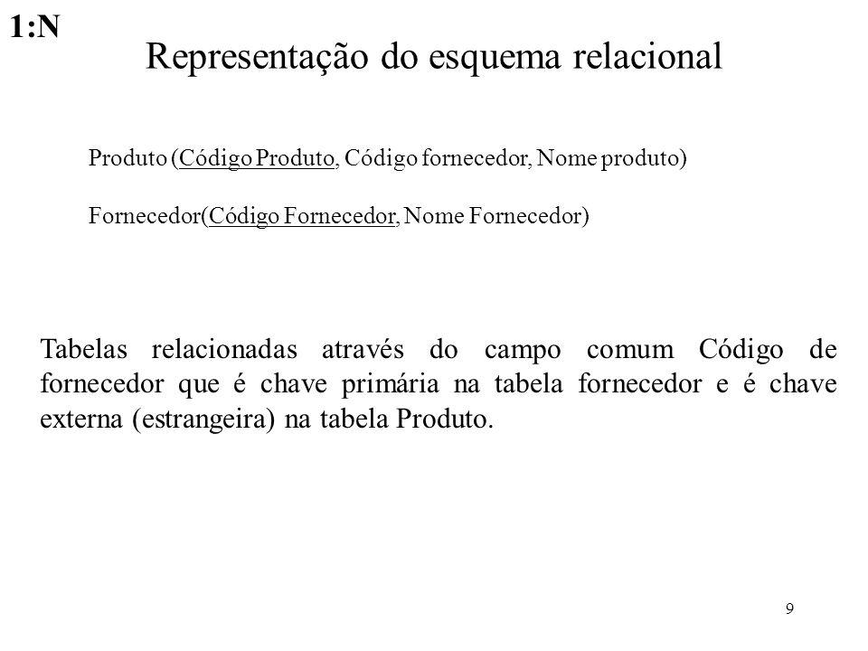 9 Representação do esquema relacional Produto (Código Produto, Código fornecedor, Nome produto) Fornecedor(Código Fornecedor, Nome Fornecedor) Tabelas
