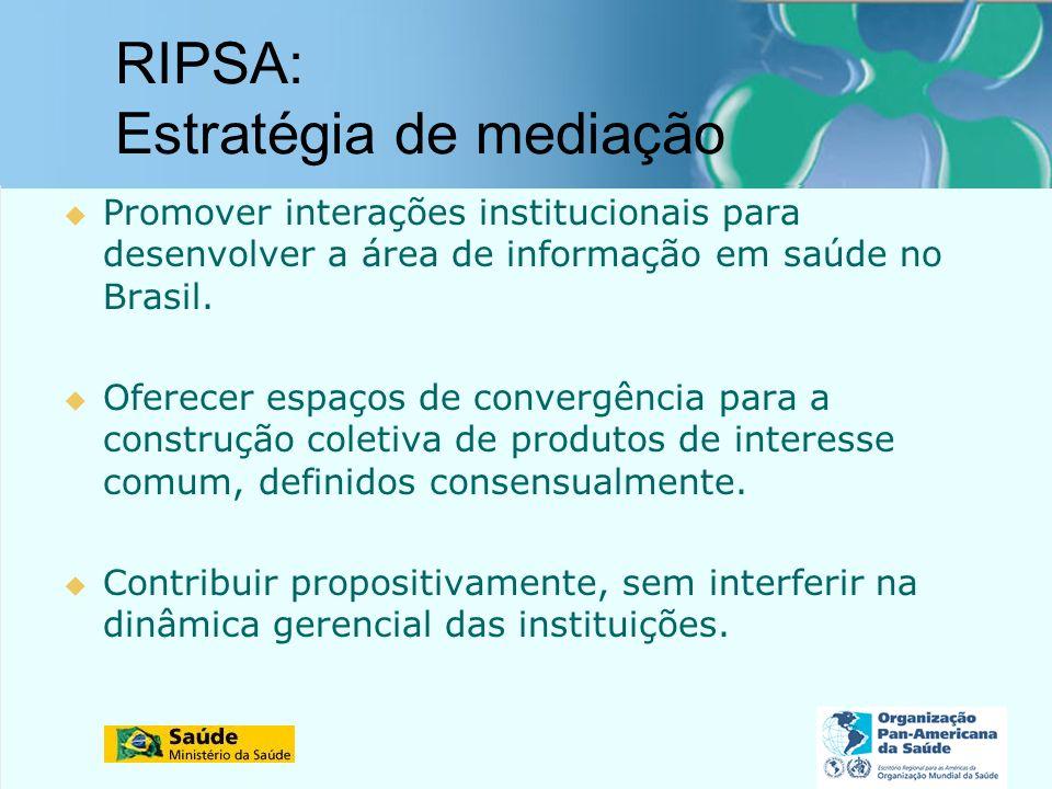 Rede Interagencial de Informação para a Saúde RIPSA: Estratégia de mediação Promover interações institucionais para desenvolver a área de informação em saúde no Brasil.