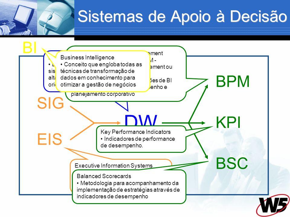 BI Sistemas de Informações Gerenciais Relatórios resumidos, para apoio gerencial. Sistemas de Apoio à Decisão DW SIG EIS BPM BSC KPI Executive Informa