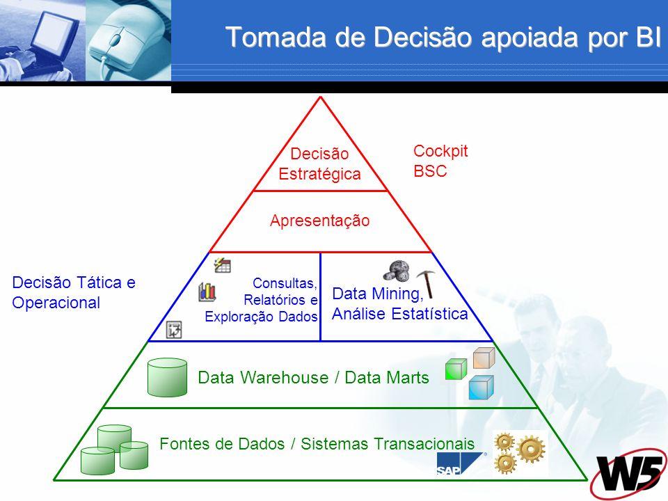 Fontes de Dados / Sistemas Transacionais Data Warehouse / Data Marts Tomada de Decisão apoiada por BI Consultas, Relatórios e Exploração Dados Data Mining, Análise Estatística Apresentação Decisão Estratégica Decisão Tática e Operacional Cockpit BSC