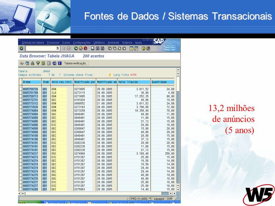 Fontes de Dados / Sistemas Transacionais 13,2 milhões de anúncios (5 anos)