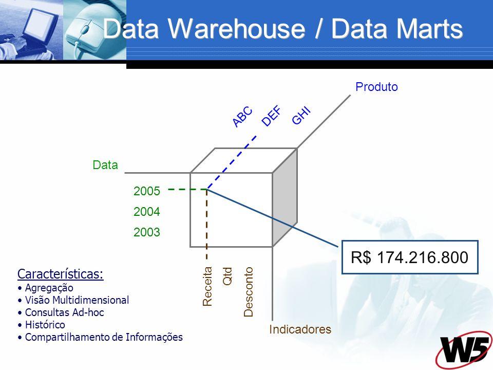 Data Warehouse / Data Marts Data Produto Indicadores 2005 2004 2003 Receita Qtd Desconto ABC DEF GHI R$ 174.216.800 Características: Agregação Visão Multidimensional Consultas Ad-hoc Histórico Compartilhamento de Informações