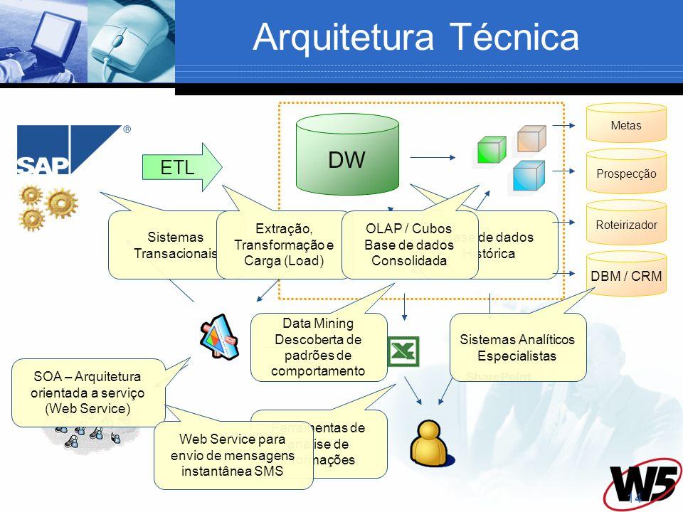 14 Arquitetura Técnica DW ETL Sistemas Transacionais Extração, Transformação e Carga (Load) Base de dados Histórica OLAP / Cubos Base de dados Consoli
