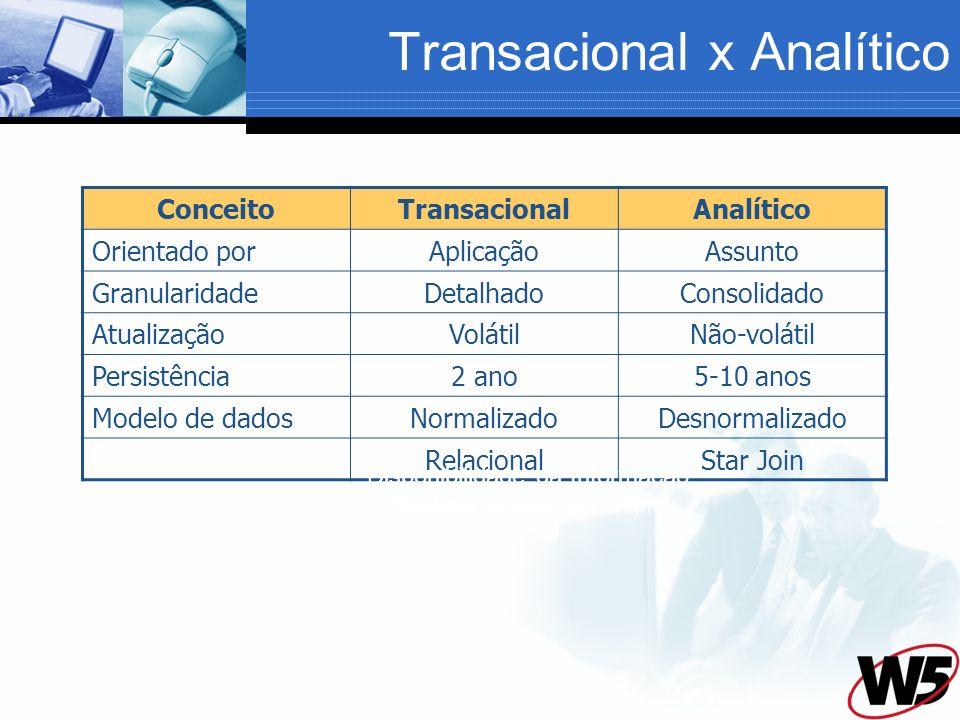 Transacional x Analítico ConceitoTransacionalAnalítico Orientado porAplicaçãoAssunto GranularidadeDetalhadoConsolidado AtualizaçãoVolátilNão-volátil P