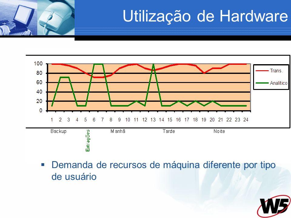 Utilização de Hardware Demanda de recursos de máquina diferente por tipo de usuário