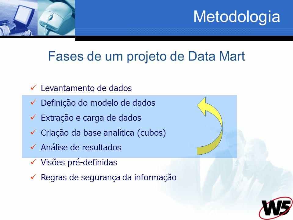 Fases de um projeto de Data Mart Levantamento de dados Definição do modelo de dados Extração e carga de dados Criação da base analítica (cubos) Análise de resultados Visões pré-definidas Regras de segurança da informação