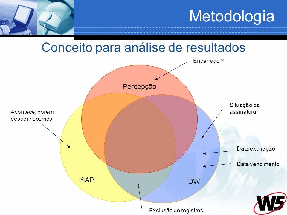 Metodologia SAP DW Percepção Exclusão de registros Encerrado ? Acontece, porém desconhecemos Situação da assinatura Data expiração Data vencimento Con