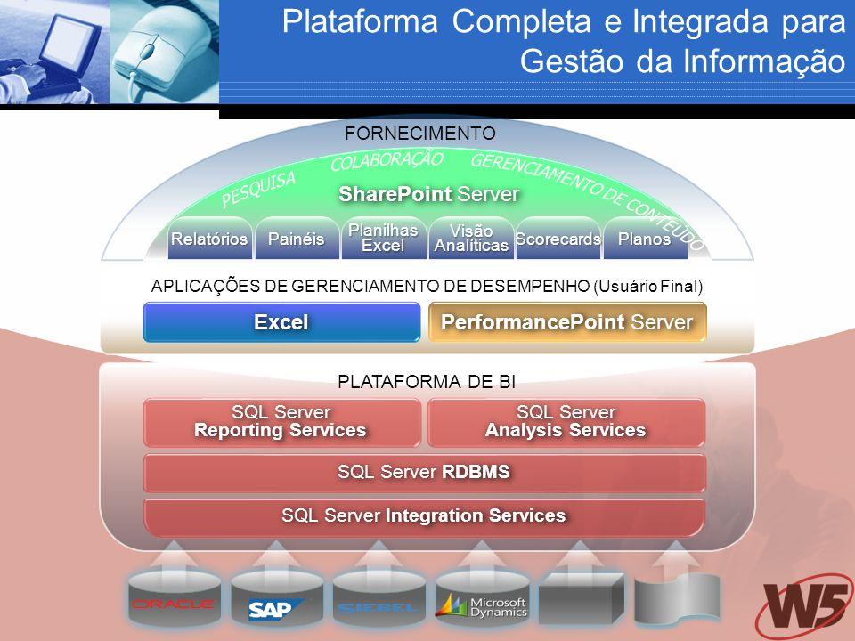 PLATAFORMA DE BI SQL Server Reporting Services SQL Server Analysis Services SQL Server RDBMS SQL Server Integration Services SharePoint Server FORNECIMENTO RelatóriosPainéisPlanilhasExcelVisãoAnalíticasScorecardsPlanos APLICAÇÕES DE GERENCIAMENTO DE DESEMPENHO (Usuário Final) PerformancePoint Server Excel Plataforma Completa e Integrada para Gestão da Informação