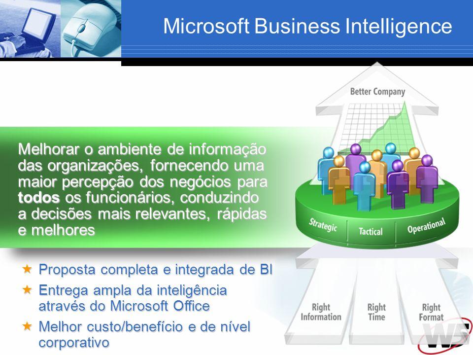 Microsoft Business Intelligence Melhorar o ambiente de informação das organizações, fornecendo uma maior percepção dos negócios para todos os funcionários, conduzindo a decisões mais relevantes, rápidas e melhores Proposta completa e integrada de BI Proposta completa e integrada de BI Entrega ampla da inteligência através do Microsoft Office Entrega ampla da inteligência através do Microsoft Office Melhor custo/benefício e de nível corporativo Melhor custo/benefício e de nível corporativo