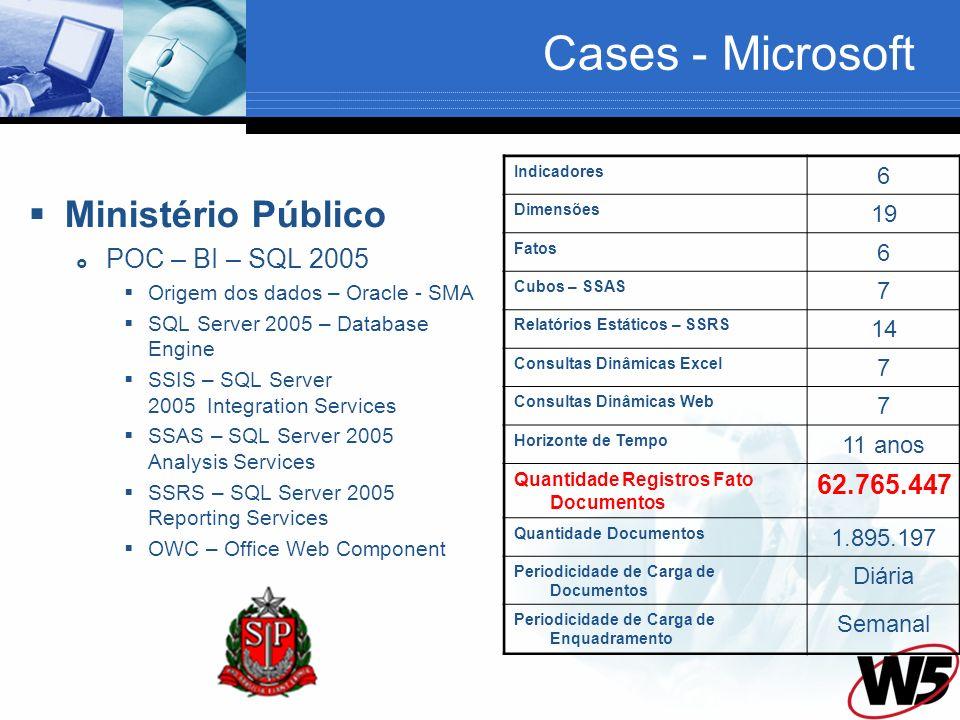 Ministério Público POC – BI – SQL 2005 Origem dos dados – Oracle - SMA SQL Server 2005 – Database Engine SSIS – SQL Server 2005 Integration Services SSAS – SQL Server 2005 Analysis Services SSRS – SQL Server 2005 Reporting Services OWC – Office Web Component Indicadores 6 Dimensões 19 Fatos 6 Cubos – SSAS 7 Relatórios Estáticos – SSRS 14 Consultas Dinâmicas Excel 7 Consultas Dinâmicas Web 7 Horizonte de Tempo 11 anos Quantidade Registros Fato Documentos 62.765.447 Quantidade Documentos 1.895.197 Periodicidade de Carga de Documentos Diária Periodicidade de Carga de Enquadramento Semanal Cases - Microsoft