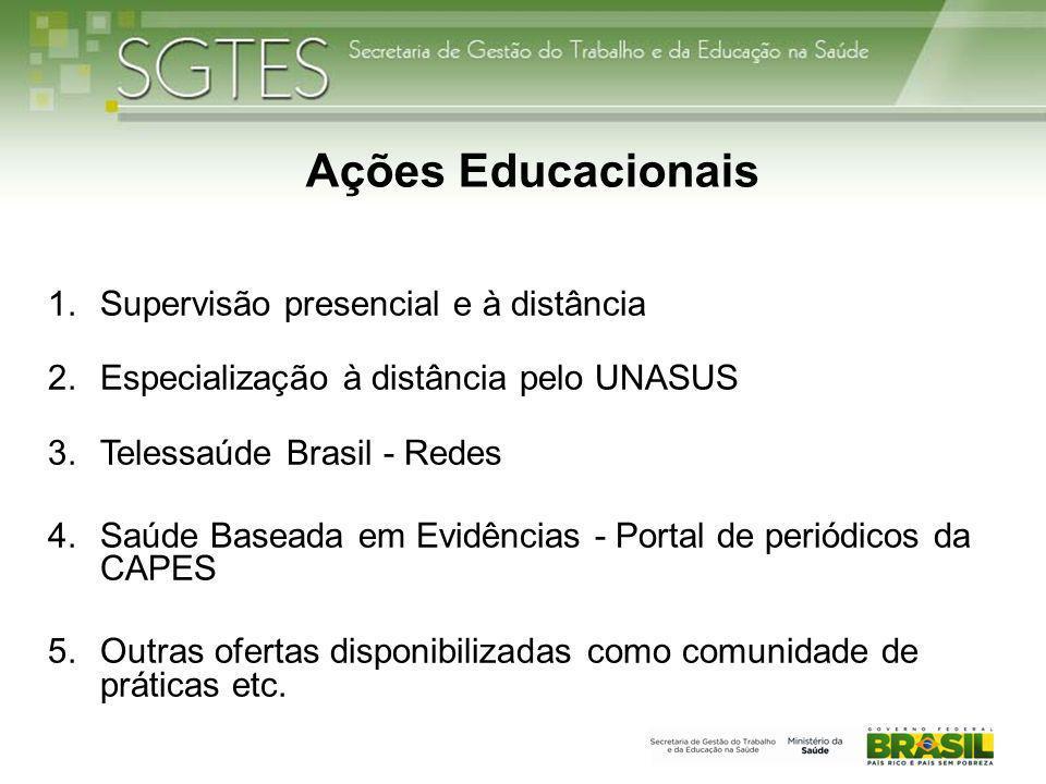 Ações Educacionais 1.Supervisão presencial e à distância 2.Especialização à distância pelo UNASUS 3.Telessaúde Brasil - Redes 4.Saúde Baseada em Evidências - Portal de periódicos da CAPES 5.Outras ofertas disponibilizadas como comunidade de práticas etc.