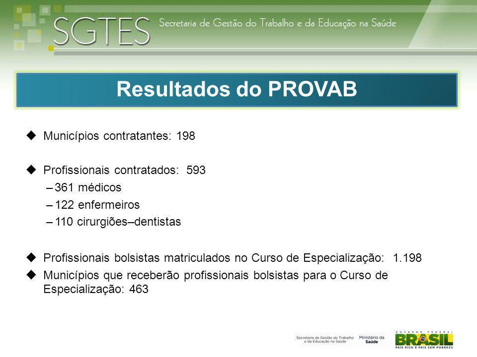 Municípios contratantes: 198 Profissionais contratados: 593 –361 médicos –122 enfermeiros –110 cirurgiões–dentistas Profissionais bolsistas matriculad
