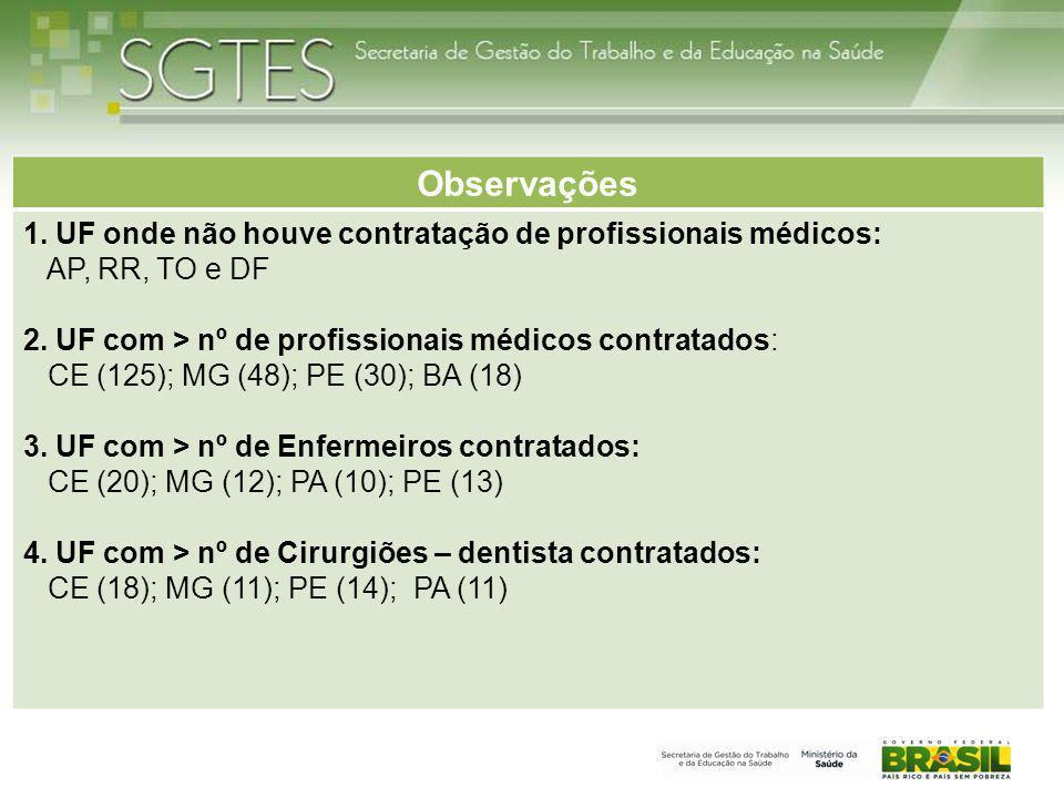 Observações 1. UF onde não houve contratação de profissionais médicos: AP, RR, TO e DF 2. UF com > nº de profissionais médicos contratados: CE (125);