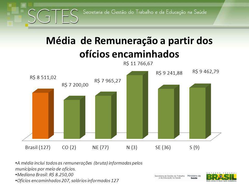 A média inclui todos as remunerações (bruta) informadas pelos municípios por meio de oficios. Mediana Brasil: R$ 8.250,00 Oficios encaminhados 207, sa
