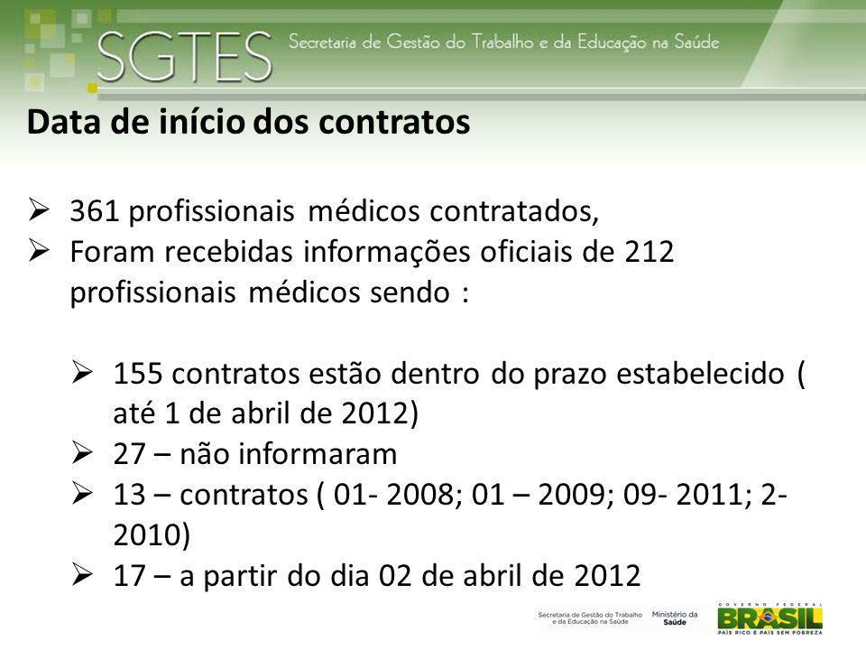Data de início dos contratos 361 profissionais médicos contratados, Foram recebidas informações oficiais de 212 profissionais médicos sendo : 155 contratos estão dentro do prazo estabelecido ( até 1 de abril de 2012) 27 – não informaram 13 – contratos ( 01- 2008; 01 – 2009; 09- 2011; 2- 2010) 17 – a partir do dia 02 de abril de 2012