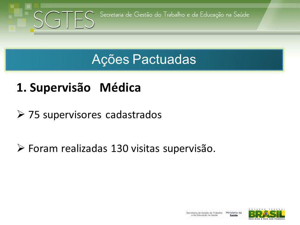 1. Supervisão Médica 75 supervisores cadastrados Foram realizadas 130 visitas supervisão. Ações Pactuadas