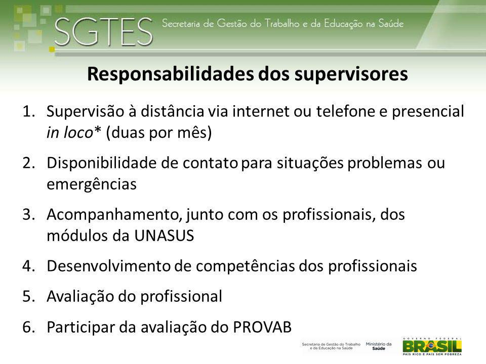 Responsabilidades dos supervisores 1.Supervisão à distância via internet ou telefone e presencial in loco* (duas por mês) 2.Disponibilidade de contato