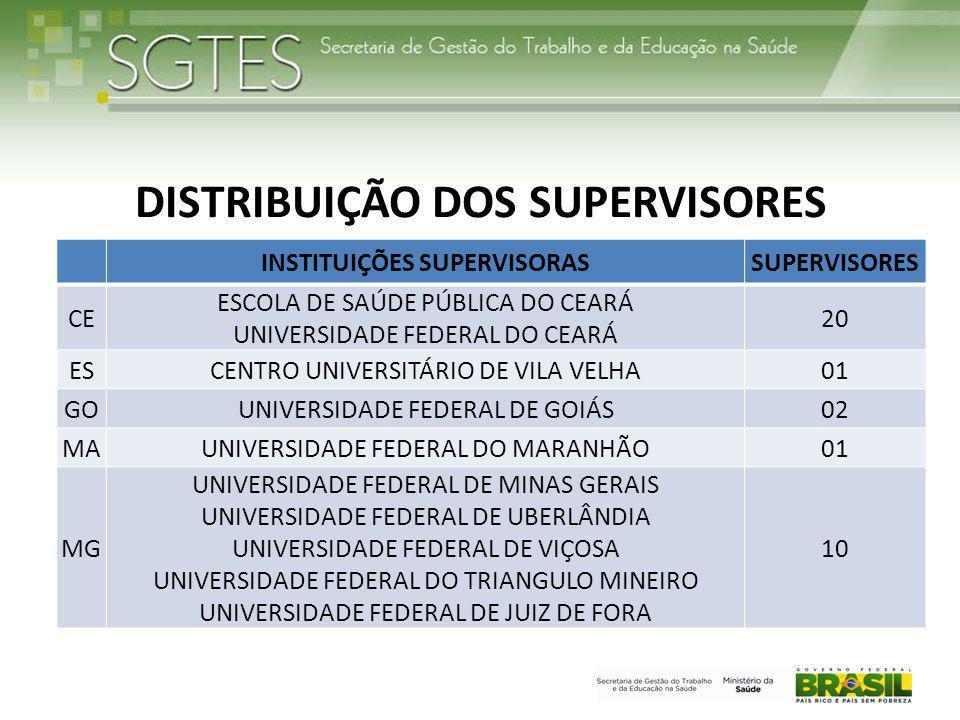 DISTRIBUIÇÃO DOS SUPERVISORES INSTITUIÇÕES SUPERVISORASSUPERVISORES CE ESCOLA DE SAÚDE PÚBLICA DO CEARÁ UNIVERSIDADE FEDERAL DO CEARÁ 20 ESCENTRO UNIVERSITÁRIO DE VILA VELHA01 GOUNIVERSIDADE FEDERAL DE GOIÁS02 MAUNIVERSIDADE FEDERAL DO MARANHÃO01 MG UNIVERSIDADE FEDERAL DE MINAS GERAIS UNIVERSIDADE FEDERAL DE UBERLÂNDIA UNIVERSIDADE FEDERAL DE VIÇOSA UNIVERSIDADE FEDERAL DO TRIANGULO MINEIRO UNIVERSIDADE FEDERAL DE JUIZ DE FORA 10