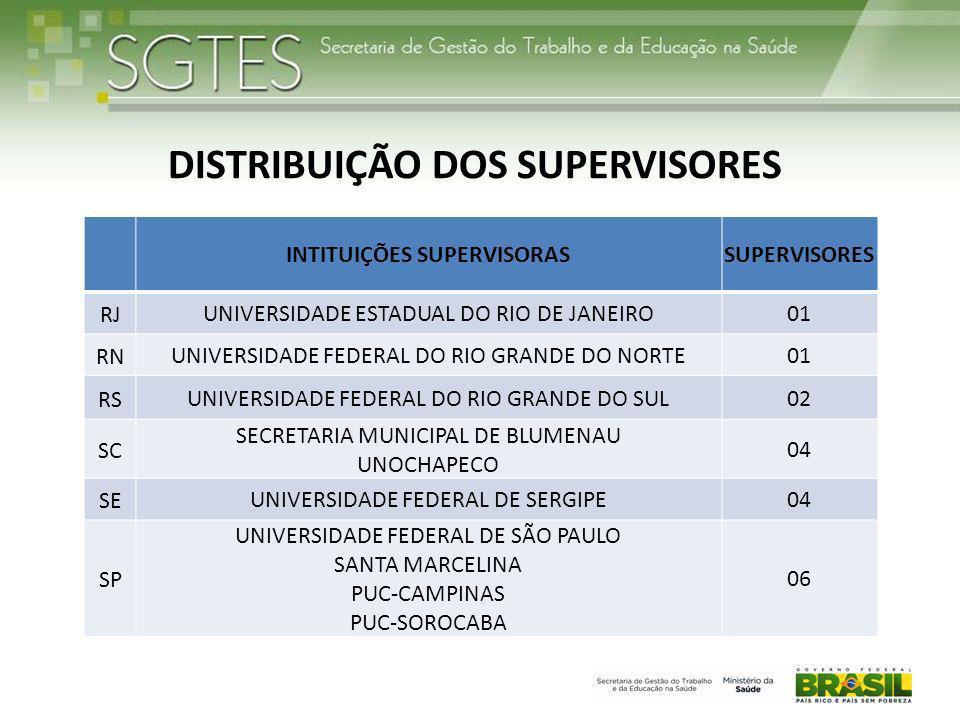 INTITUIÇÕES SUPERVISORASSUPERVISORES RJUNIVERSIDADE ESTADUAL DO RIO DE JANEIRO01 RNUNIVERSIDADE FEDERAL DO RIO GRANDE DO NORTE01 RSUNIVERSIDADE FEDERAL DO RIO GRANDE DO SUL02 SC SECRETARIA MUNICIPAL DE BLUMENAU UNOCHAPECO 04 SEUNIVERSIDADE FEDERAL DE SERGIPE04 SP UNIVERSIDADE FEDERAL DE SÃO PAULO SANTA MARCELINA PUC-CAMPINAS PUC-SOROCABA 06 DISTRIBUIÇÃO DOS SUPERVISORES