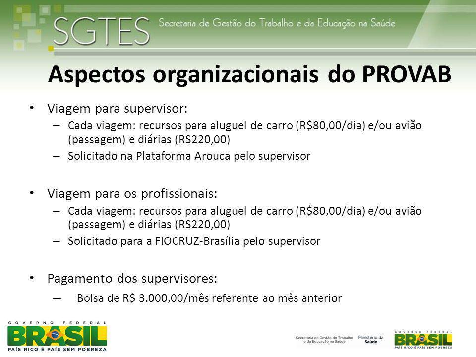 Aspectos organizacionais do PROVAB Viagem para supervisor: – Cada viagem: recursos para aluguel de carro (R$80,00/dia) e/ou avião (passagem) e diárias