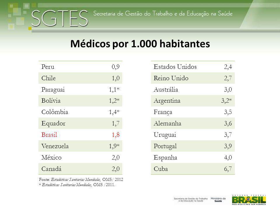 Fonte: Estadísticas Sanitarias Mundiales, OMS/ 2012 * Estadísticas Sanitarias Mundiales, OMS /2011.