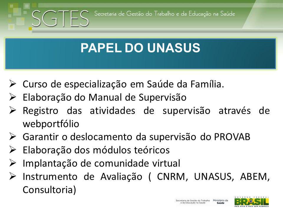 PAPEL DO UNASUS Curso de especialização em Saúde da Família. Elaboração do Manual de Supervisão Registro das atividades de supervisão através de webpo