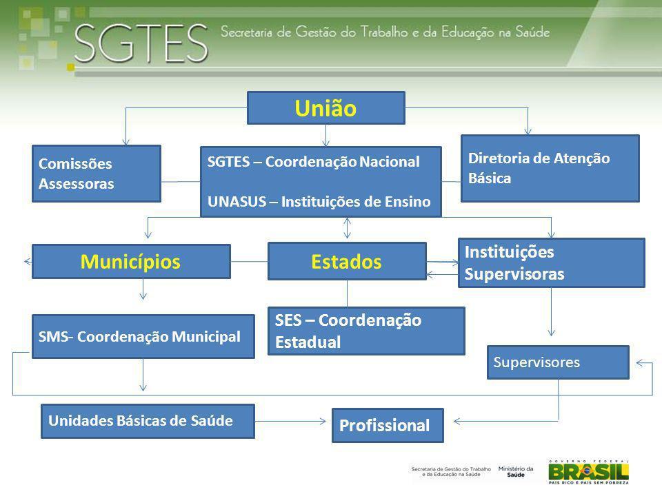 União Municípios SGTES – Coordenação Nacional UNASUS – Instituições de Ensino Comissões Assessoras Estados Profissional Diretoria de Atenção Básica SM
