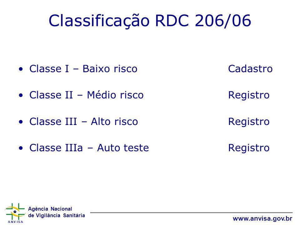 Agência Nacional de Vigilância Sanitária www.anvisa.gov.br Classificação RDC 206/06 Classe I – Baixo riscoCadastro Classe II – Médio riscoRegistro Classe III – Alto riscoRegistro Classe IIIa – Auto testeRegistro