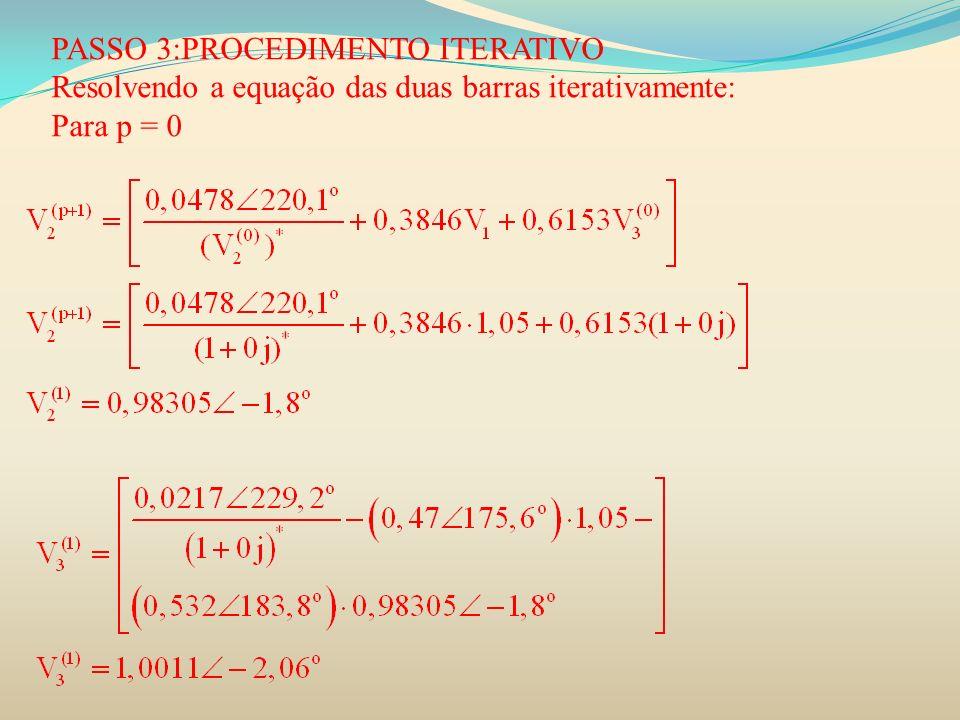 PASSO 3:PROCEDIMENTO ITERATIVO Resolvendo a equação das duas barras iterativamente: Para p = 0