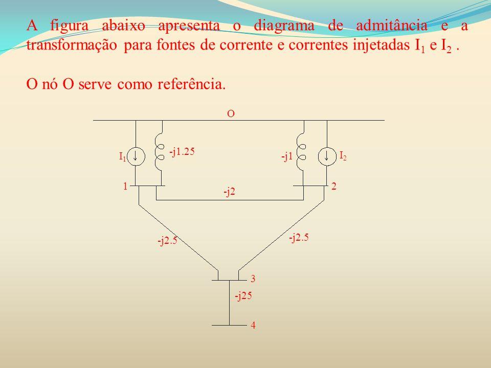 A figura abaixo apresenta o diagrama de admitância e a transformação para fontes de corrente e correntes injetadas I 1 e I 2. O nó O serve como referê