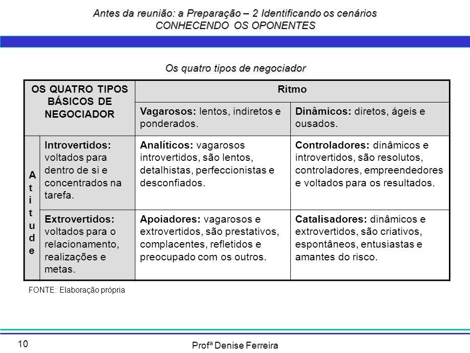 Profª Denise Ferreira 10 Antes da reunião: a Preparação – 2 Identificando os cenários CONHECENDO OS OPONENTES OS QUATRO TIPOS BÁSICOS DE NEGOCIADOR Ri