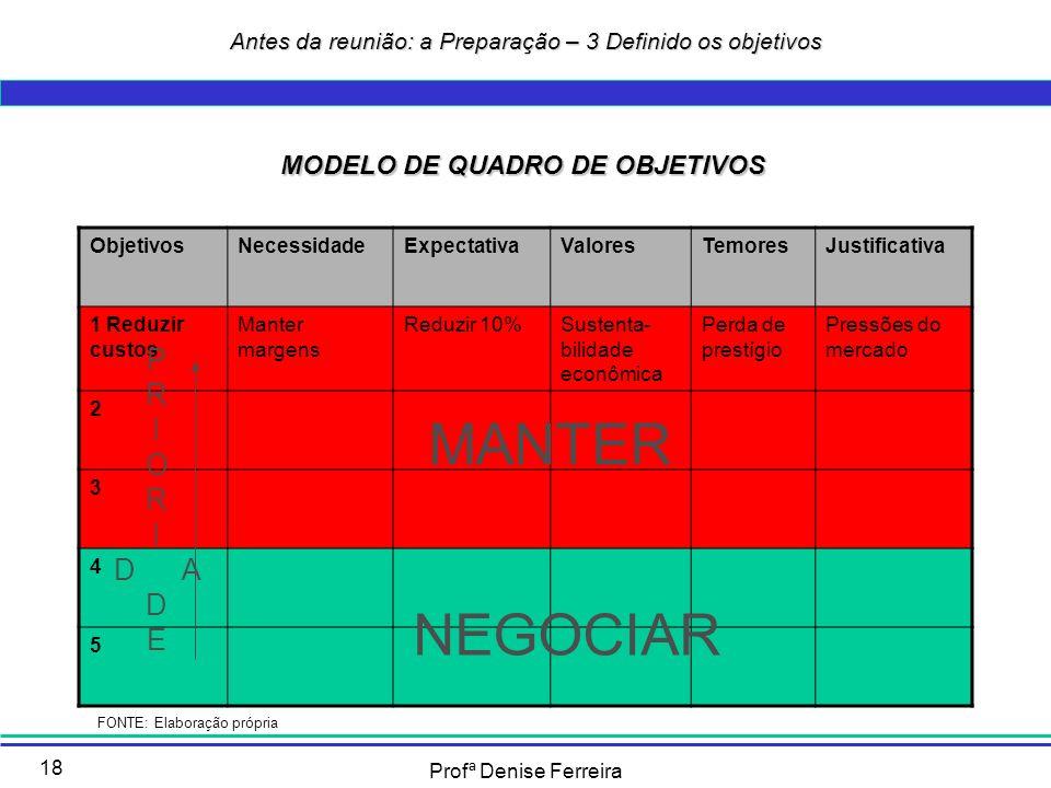 Profª Denise Ferreira 18 MODELO DE QUADRO DE OBJETIVOS ObjetivosNecessidadeExpectativaValoresTemoresJustificativa 1 Reduzir custos Manter margens Redu