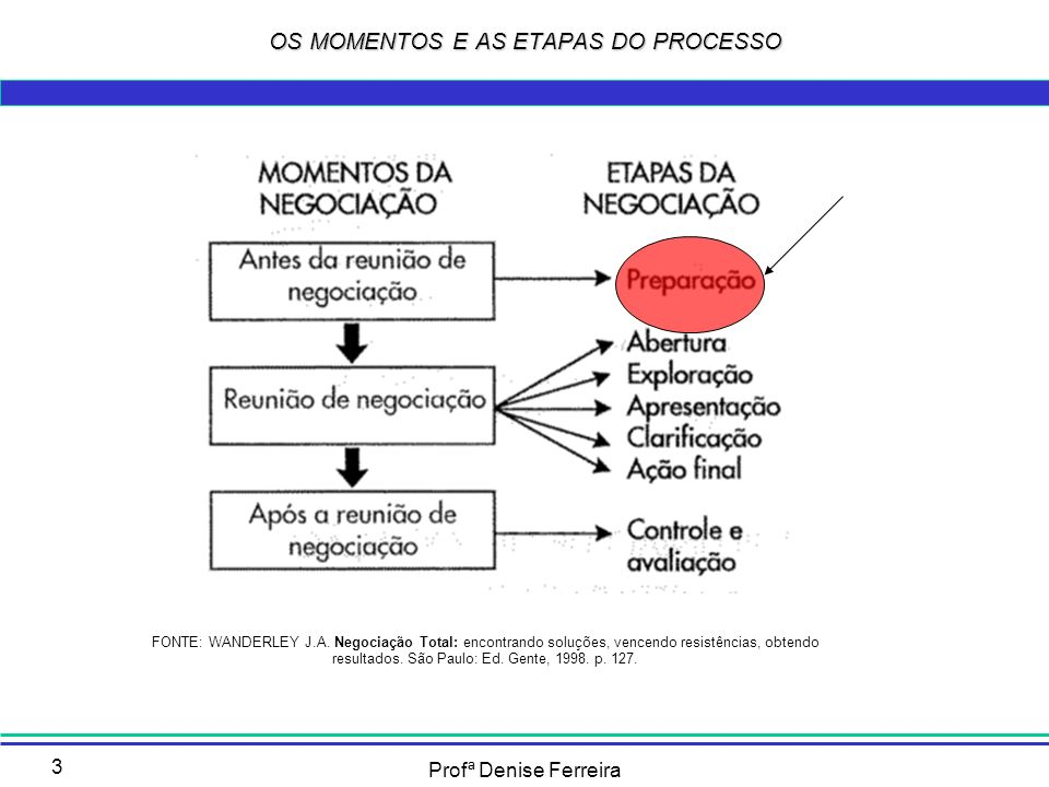 Profª Denise Ferreira 3 OS MOMENTOS E AS ETAPAS DO PROCESSO FONTE: WANDERLEY J.A. Negociação Total: encontrando soluções, vencendo resistências, obten