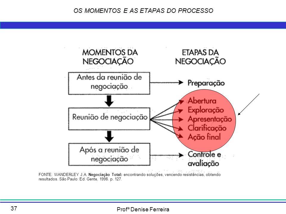 Profª Denise Ferreira 37 OS MOMENTOS E AS ETAPAS DO PROCESSO FONTE: WANDERLEY J.A. Negociação Total: encontrando soluções, vencendo resistências, obte