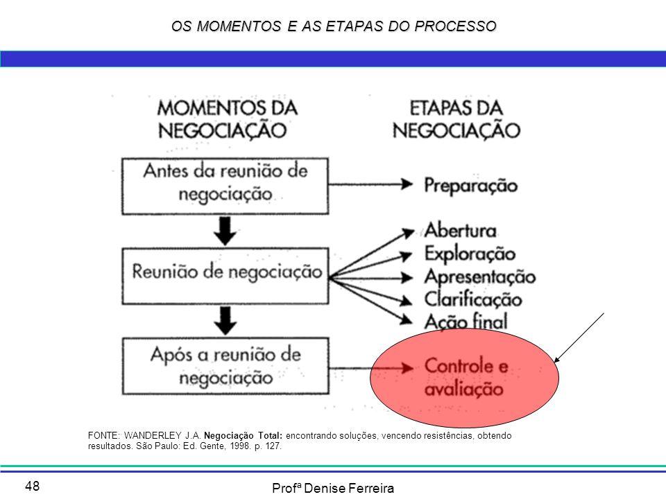 Profª Denise Ferreira 48 OS MOMENTOS E AS ETAPAS DO PROCESSO FONTE: WANDERLEY J.A. Negociação Total: encontrando soluções, vencendo resistências, obte