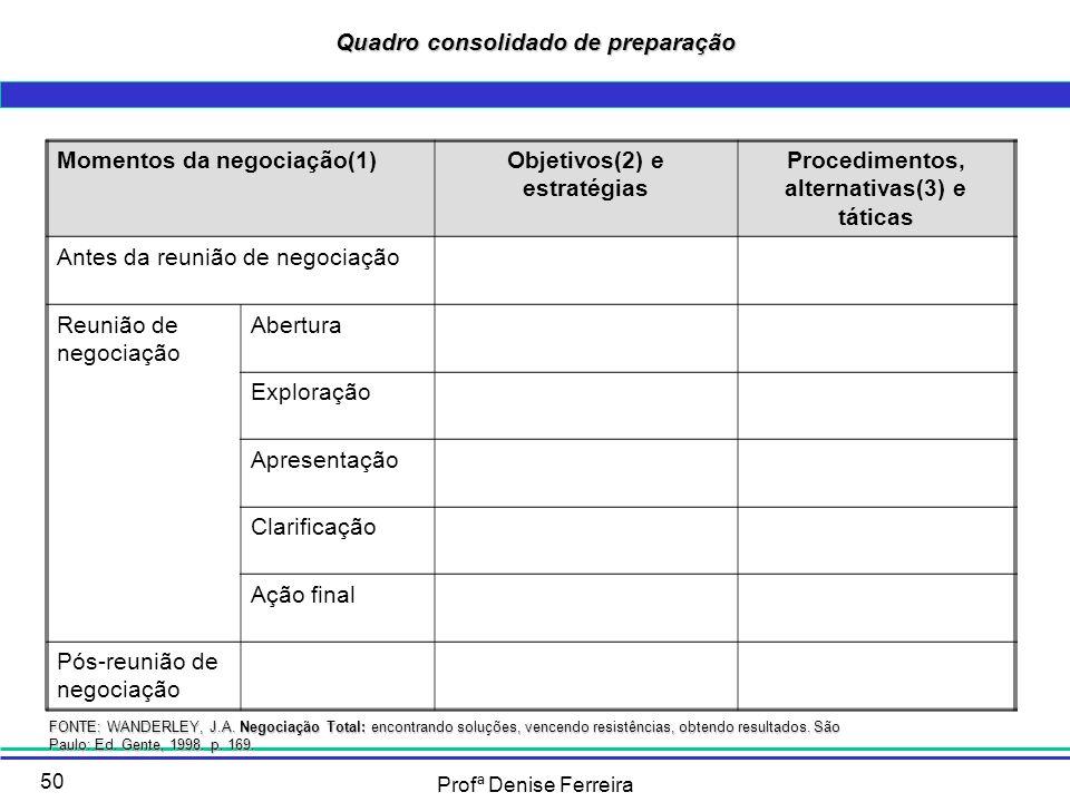 Profª Denise Ferreira 50 Quadro consolidado de preparação Momentos da negociação(1)Objetivos(2) e estratégias Procedimentos, alternativas(3) e táticas