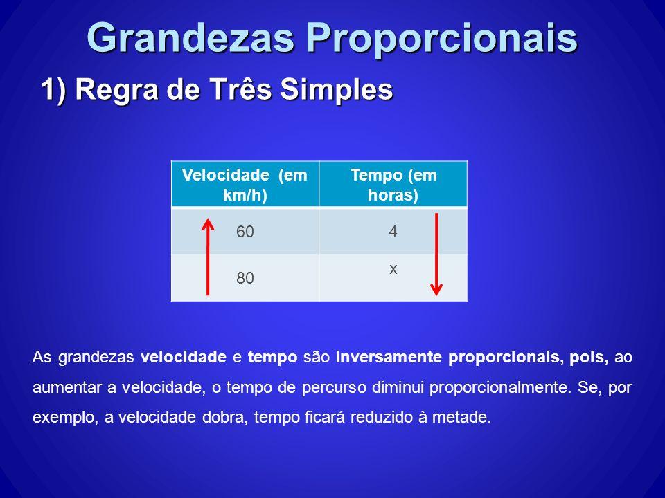 Grandezas Proporcionais 1) Regra de Três Simples As grandezas velocidade e tempo são inversamente proporcionais, pois, ao aumentar a velocidade, o tem