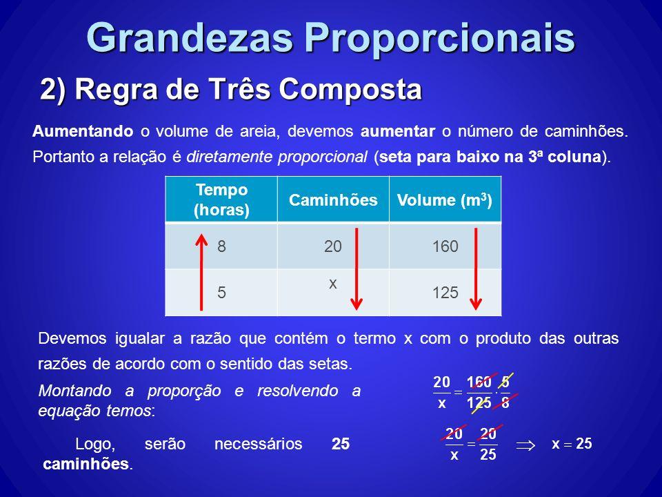 Grandezas Proporcionais 2) Regra de Três Composta Aumentando o volume de areia, devemos aumentar o número de caminhões.