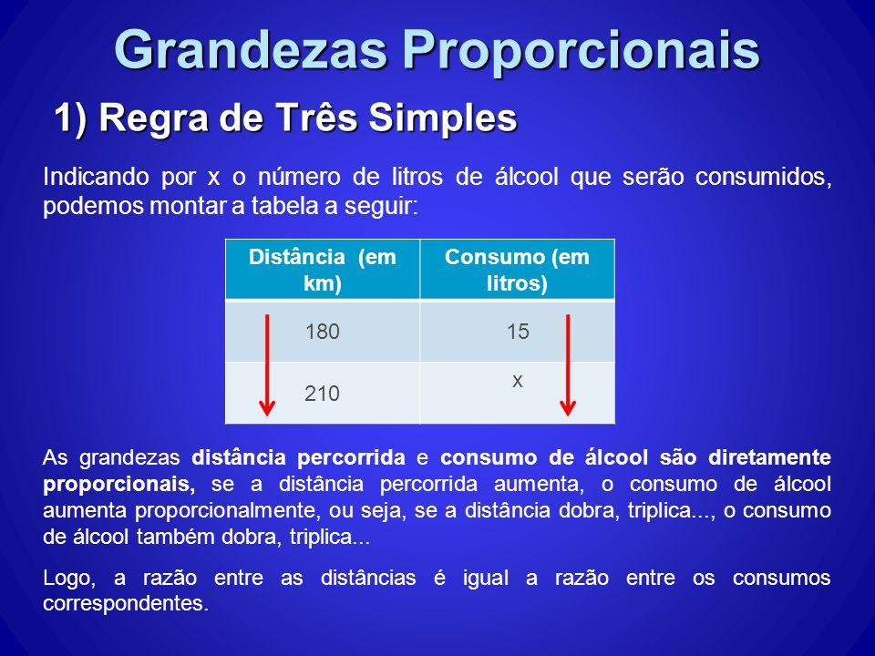 Grandezas Proporcionais 1) Regra de Três Simples Indicando por x o número de litros de álcool que serão consumidos, podemos montar a tabela a seguir: