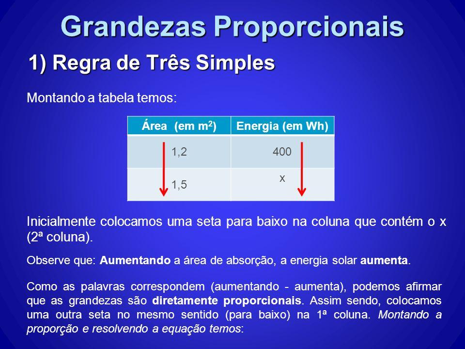 Grandezas Proporcionais 1) Regra de Três Simples Montando a tabela temos: Área (em m 2 )Energia (em Wh) 1,2400 1,5 x Inicialmente colocamos uma seta p