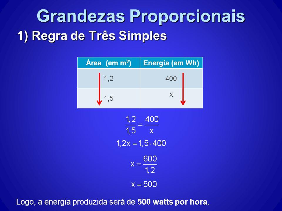 Grandezas Proporcionais 1) Regra de Três Simples Área (em m 2 )Energia (em Wh) 1,2400 1,5 x Logo, a energia produzida será de 500 watts por hora.