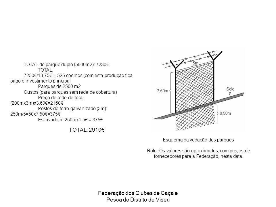 Federação dos Clubes de Caça e Pesca do Distrito de Viseu TOTAL do parque duplo (5000m2): 7230 TOTAL: 7230/13,75 = 525 coelhos (com esta produção fica