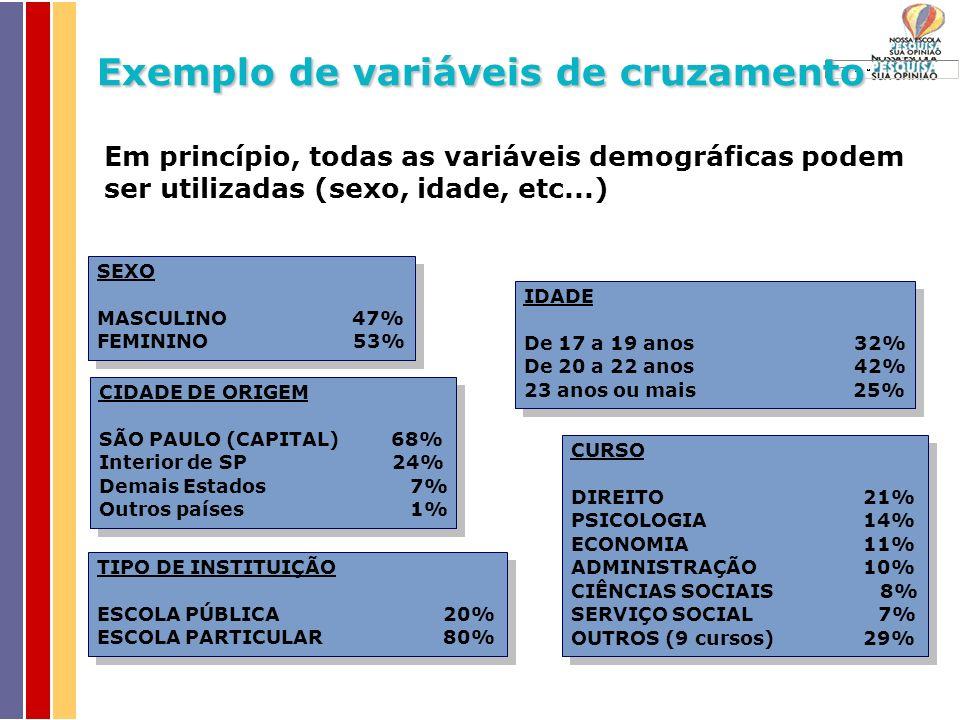 SEXO MASCULINO 47% FEMININO 53% SEXO MASCULINO 47% FEMININO 53% IDADE De 17 a 19 anos 32% De 20 a 22 anos 42% 23 anos ou mais 25% IDADE De 17 a 19 anos 32% De 20 a 22 anos 42% 23 anos ou mais 25% CIDADE DE ORIGEM SÃO PAULO (CAPITAL) 68% Interior de SP 24% Demais Estados 7% Outros países 1% CIDADE DE ORIGEM SÃO PAULO (CAPITAL) 68% Interior de SP 24% Demais Estados 7% Outros países 1% TIPO DE INSTITUIÇÃO ESCOLA PÚBLICA20% ESCOLA PARTICULAR 80% TIPO DE INSTITUIÇÃO ESCOLA PÚBLICA20% ESCOLA PARTICULAR 80% Em princípio, todas as variáveis demográficas podem ser utilizadas (sexo, idade, etc...) CURSO DIREITO 21% PSICOLOGIA 14% ECONOMIA 11% ADMINISTRAÇÃO 10% CIÊNCIAS SOCIAIS 8% SERVIÇO SOCIAL 7% OUTROS (9 cursos) 29% CURSO DIREITO 21% PSICOLOGIA 14% ECONOMIA 11% ADMINISTRAÇÃO 10% CIÊNCIAS SOCIAIS 8% SERVIÇO SOCIAL 7% OUTROS (9 cursos) 29% Exemplo de variáveis de cruzamento