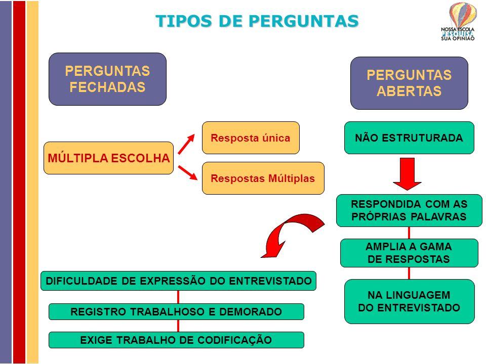 TIPOS DE PERGUNTAS PERGUNTAS FECHADAS MÚLTIPLA ESCOLHA Resposta única Respostas Múltiplas PERGUNTAS ABERTAS NÃO ESTRUTURADA RESPONDIDA COM AS PRÓPRIAS PALAVRAS AMPLIA A GAMA DE RESPOSTAS NA LINGUAGEM DO ENTREVISTADO DIFICULDADE DE EXPRESSÃO DO ENTREVISTADO REGISTRO TRABALHOSO E DEMORADO EXIGE TRABALHO DE CODIFICAÇÃO