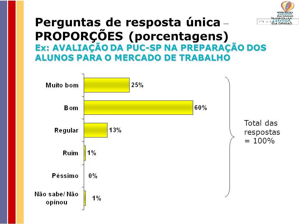 Perguntas de resposta única – PROPORÇÕES (porcentagens) Ex: AVALIAÇÃO DA PUC-SP NA PREPARAÇÃO DOS ALUNOS PARA O MERCADO DE TRABALHO Total das respostas = 100%