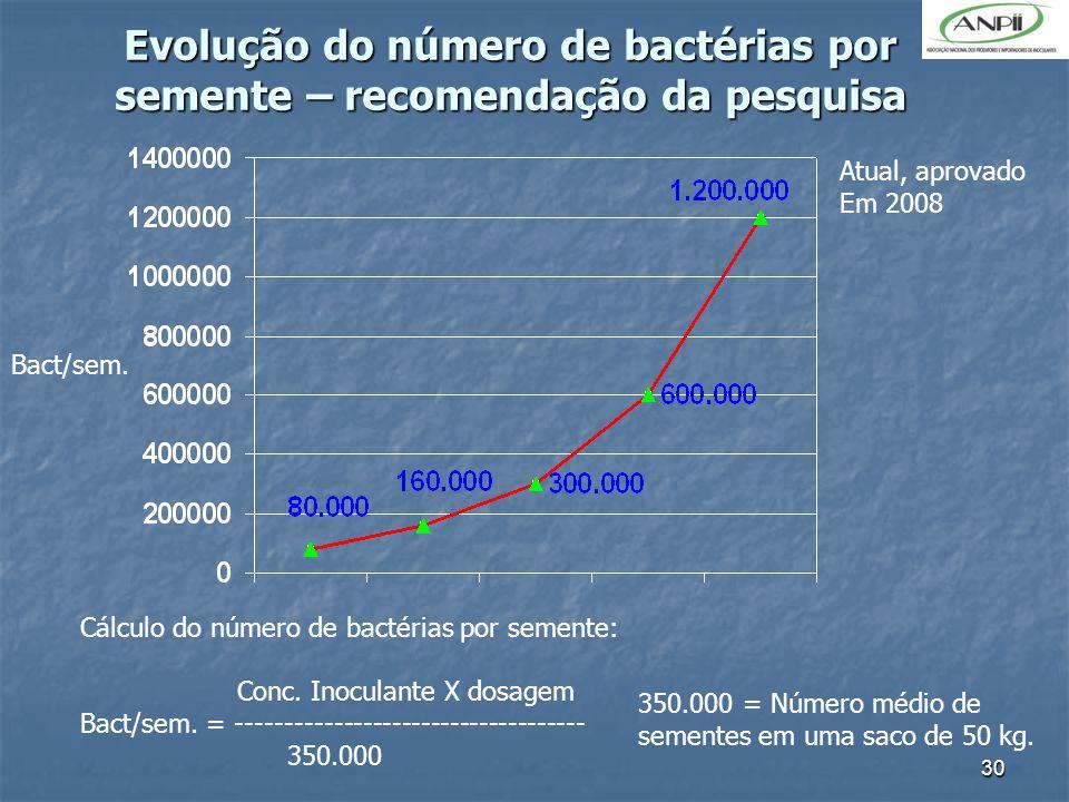 30 Evolução do número de bactérias por semente – recomendação da pesquisa Atual, aprovado Em 2008 Bact/sem. Cálculo do número de bactérias por semente
