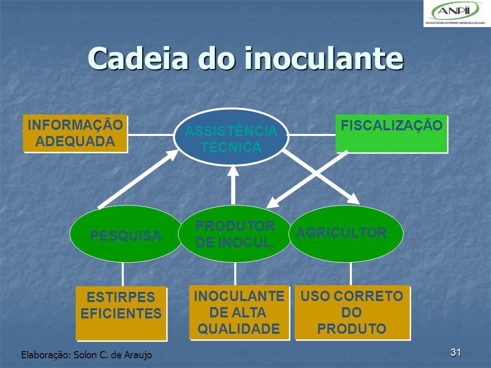 31 Cadeia do inoculante INFORMAÇÃO ADEQUADA INFORMAÇÃO ADEQUADA PESQUISA PRODUTOR DE INOCUL. AGRICULTOR ESTIRPES EFICIENTES ESTIRPES EFICIENTES INOCUL
