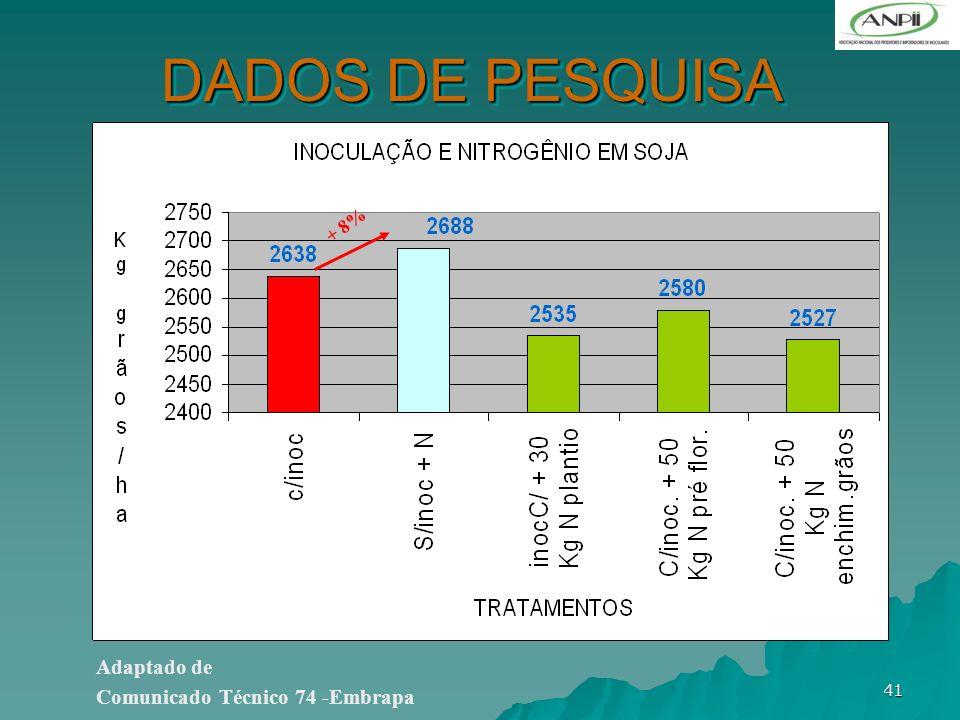 41 DADOS DE PESQUISA Adaptado de Comunicado Técnico 74 -Embrapa + 8%