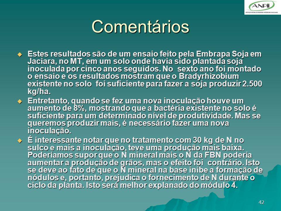 42 Comentários Estes resultados são de um ensaio feito pela Embrapa Soja em Jaciara, no MT, em um solo onde havia sido plantada soja inoculada por cin
