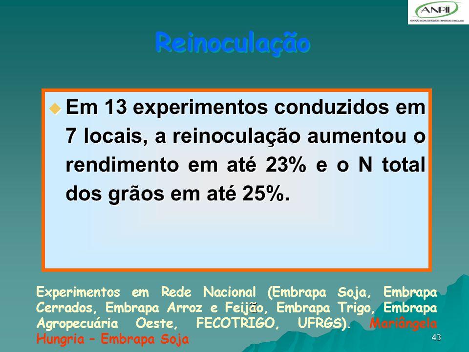 43 Reinoculação Em 13 experimentos conduzidos em 7 locais, a reinoculação aumentou o rendimento em até 23% e o N total dos grãos em até 25%. Em 13 exp